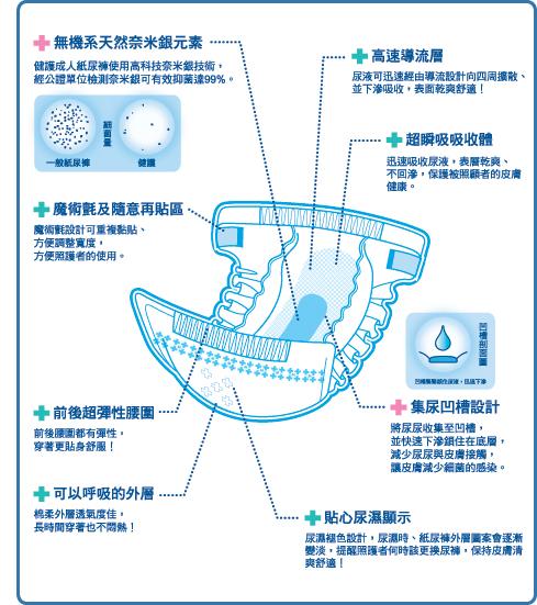 健護成人紙尿褲商品描述